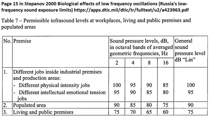 Stepanov 2000 Russia low frequency sound exposure limits
